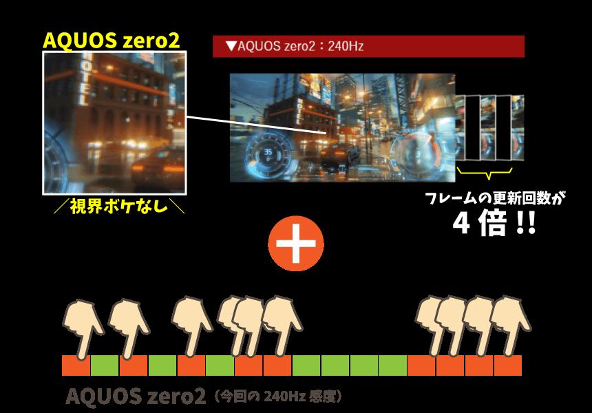 Aquos zero2の音ゲーでのタッチミス減少