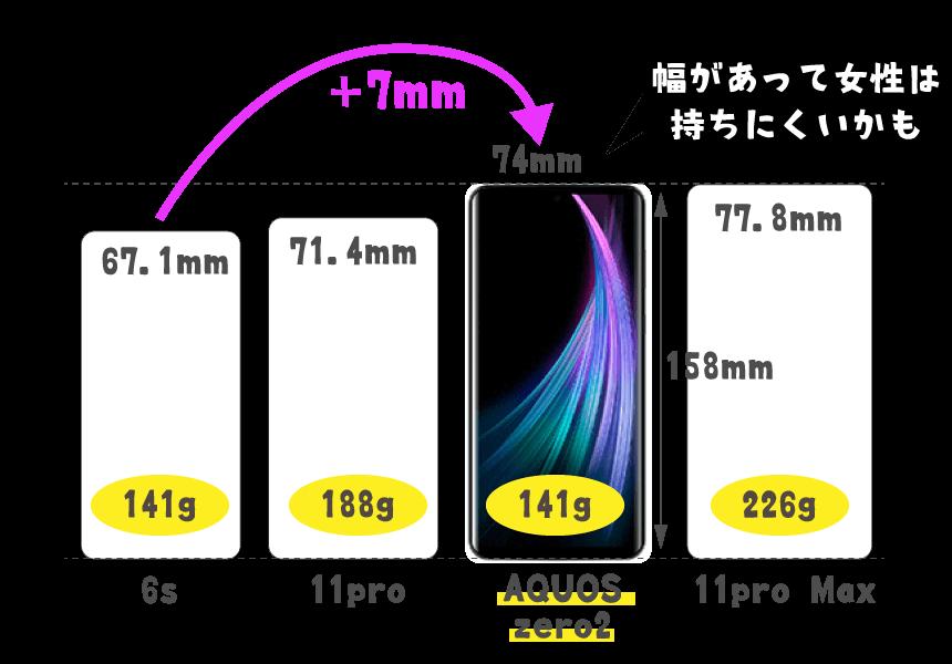AQUOS zero2とiPhoneの幅比較