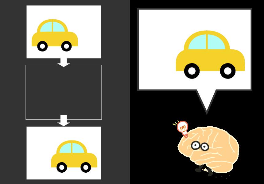脳の画像処理の仕組み2