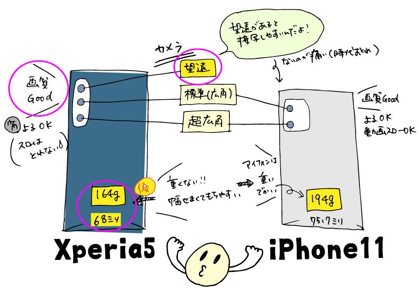 iPhone11よりXperia5の方が軽くてカメラ機能が高性能