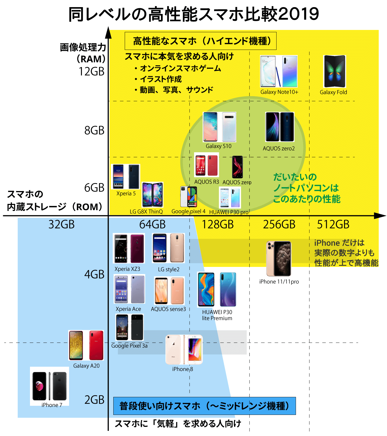 スマートフォン性能 一発比較2019