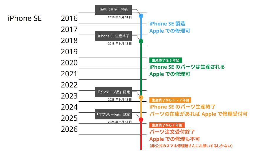 iPhone SEの修理サポート期限