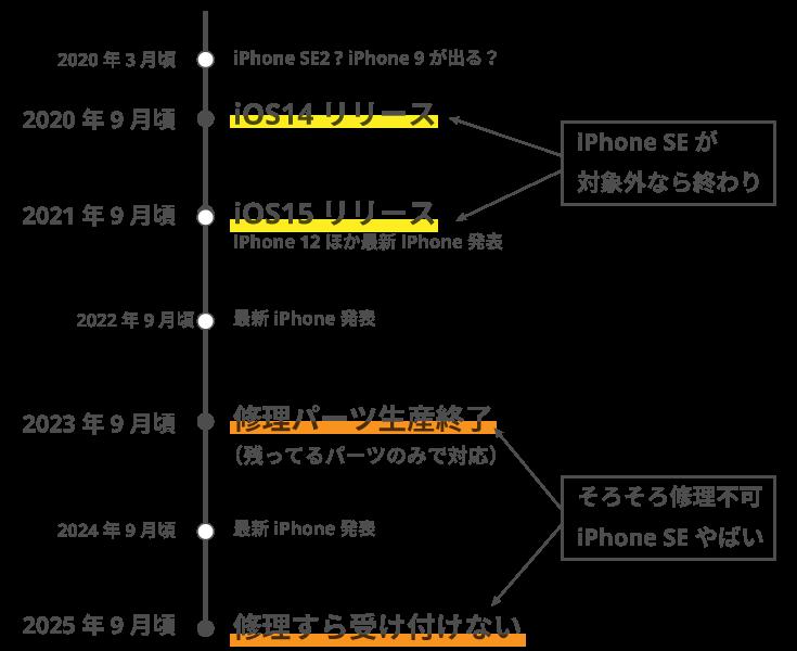 iphone SEのサポート期限と機種変更のタイミング