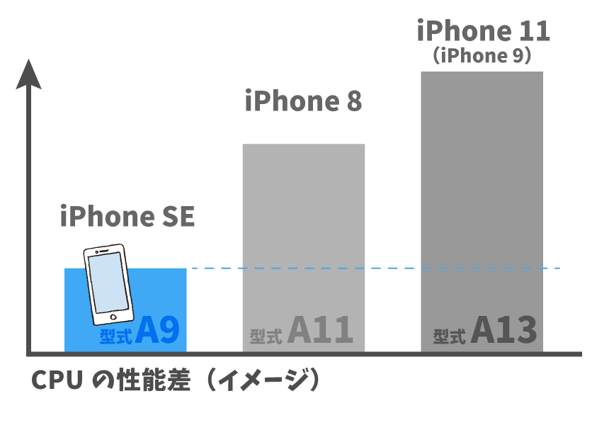 iPhone SEとiPhone 8,9,11のCPU性能差