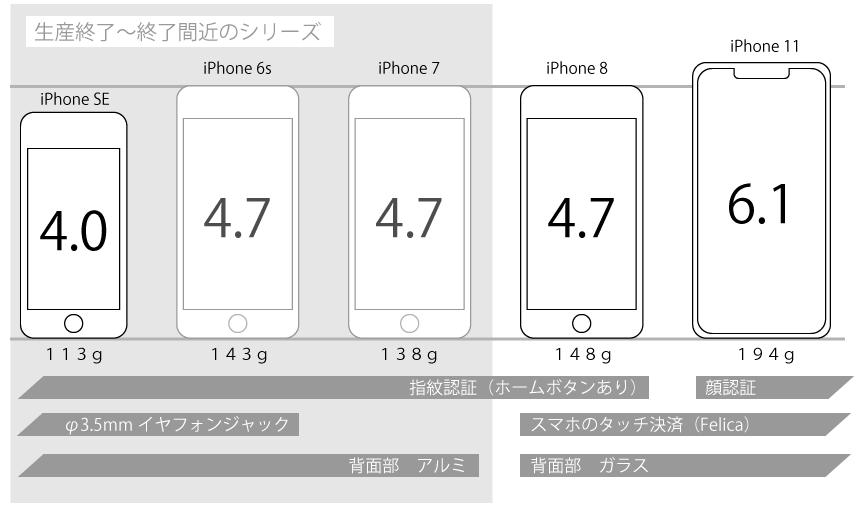 iPhone SEと他のiPhone の比較