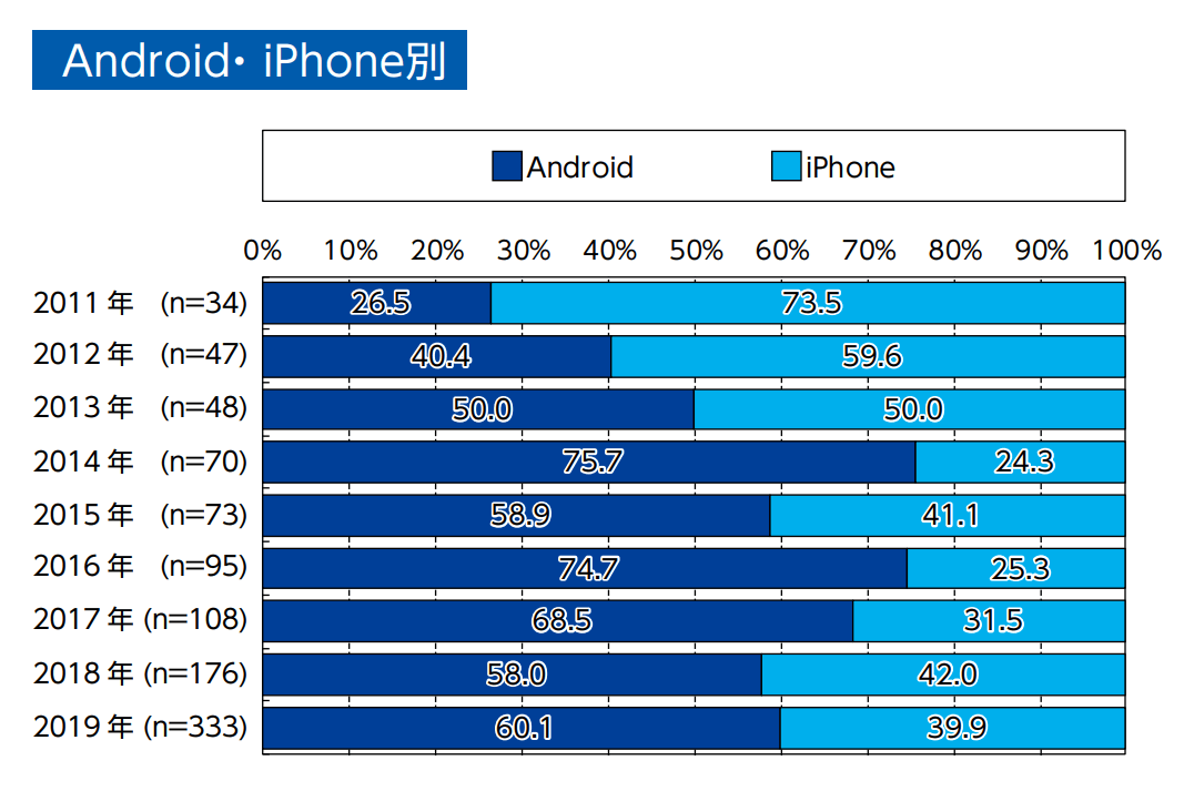 androidとiphoneのシェア