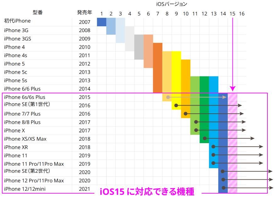 iOS15 対応機種一覧