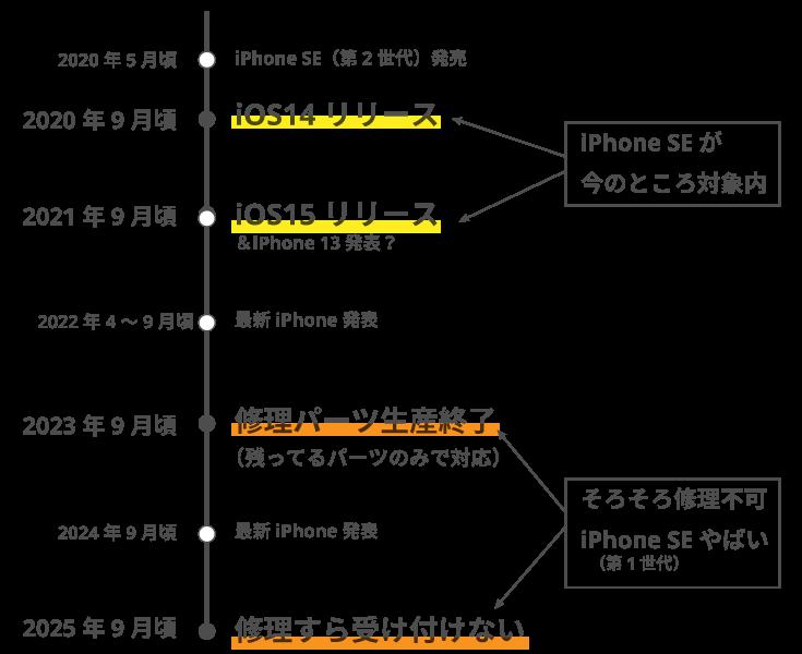 iphone SE第1世代 サポートスケジュール