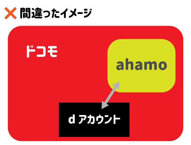 ドコモ・ahamo・dアカウントの関係(間違い)