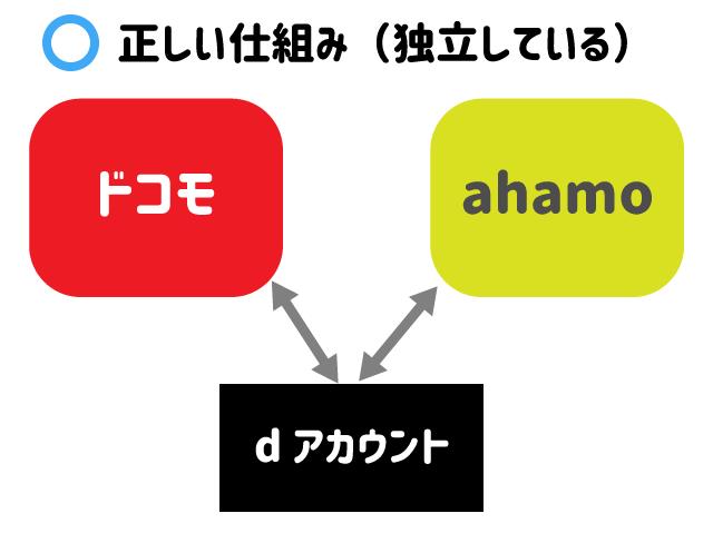 ドコモ・ahamo・dアカウントの関係(正しい)